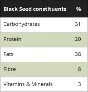 Black Seed oil Contents